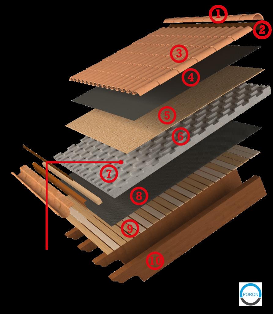 scoppiato tetto ventilato poron